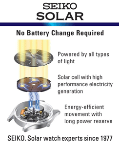 solar watch diagram