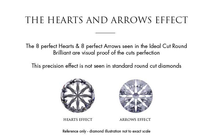 The Tolkowsky hearts and arrows effect on diamonds