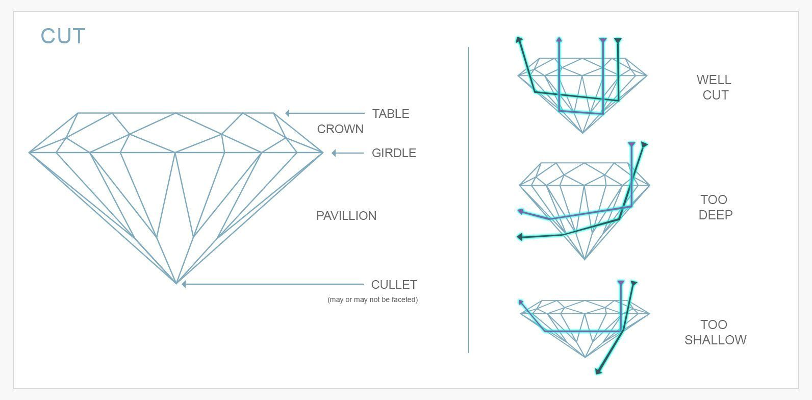 A diagram showing the many facets of a cut diamond including the table, the crown and the cullet
